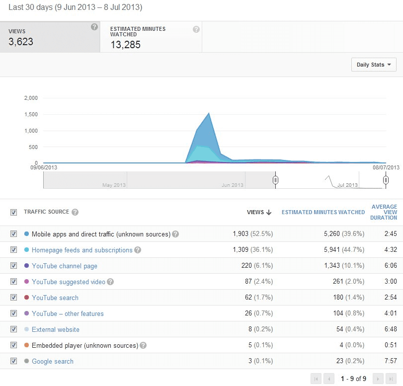 YouTube analytics traffic sources graph