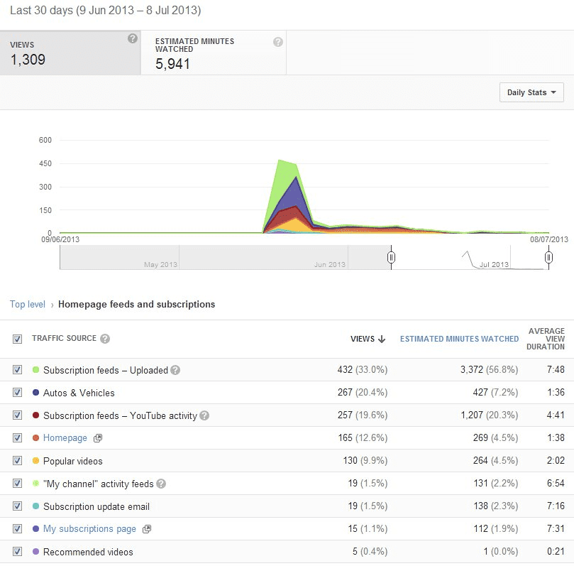 youtube analytics detailed traffic sources graph