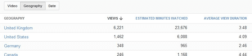 youtube analytics views by location